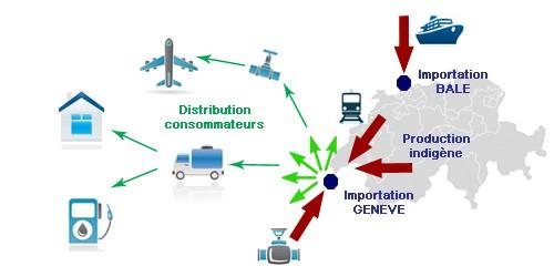 Logistique - Canaux de distribution